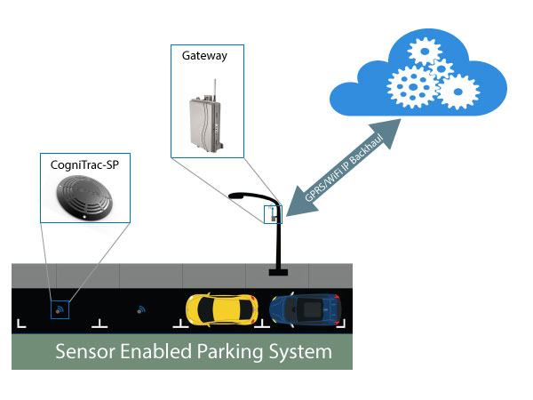 Smart Parking Deployment View