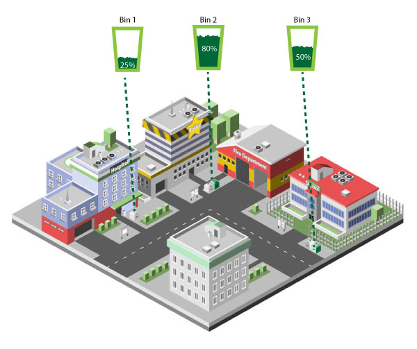 Smart City Challenge >> Smart City - IoTracX